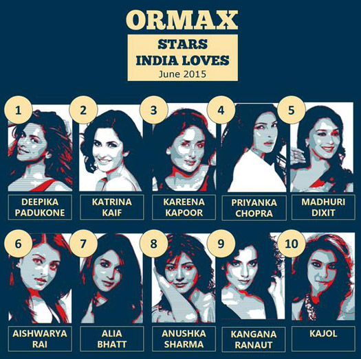 Top 10 List Of Ormax's Female Star Rating